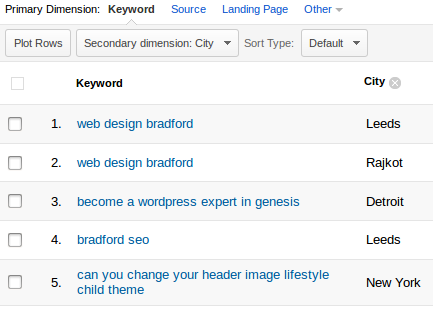 Keyword secondary dimension. City (In Google Analytics)