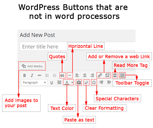 The WordPress post editor - buttons you might not know
