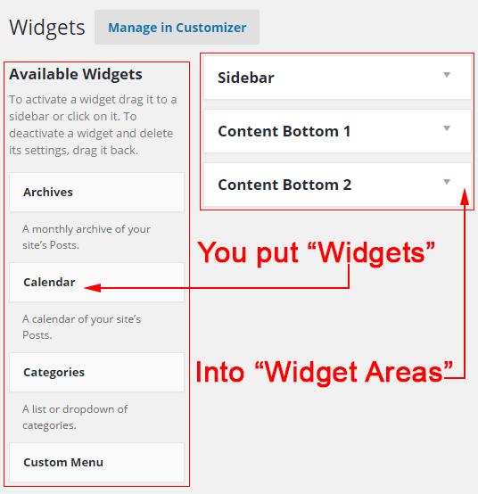 You put Widgets into Widget Areas