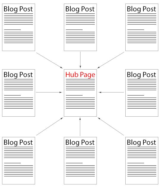 Cornerstone Content Hub Page