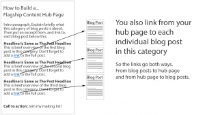 Link from your hub page to your blog posts