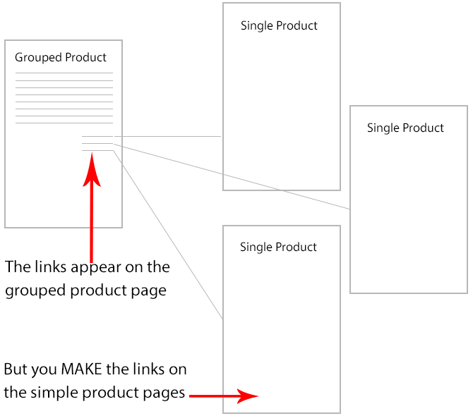 Grouped Product linking to single products